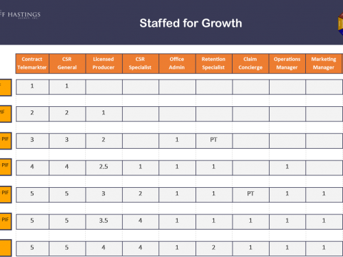Staffing for Growth Chart